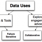 A first draft typology of open government data uses