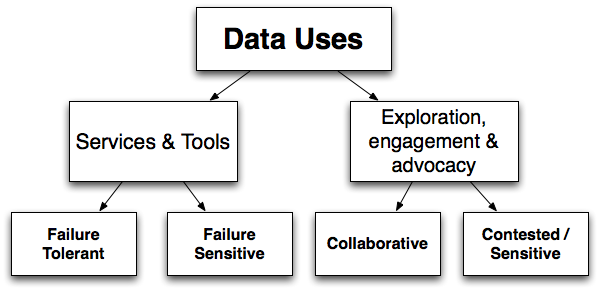 Draft Data Uses Typology