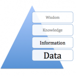 Data &amp; Information