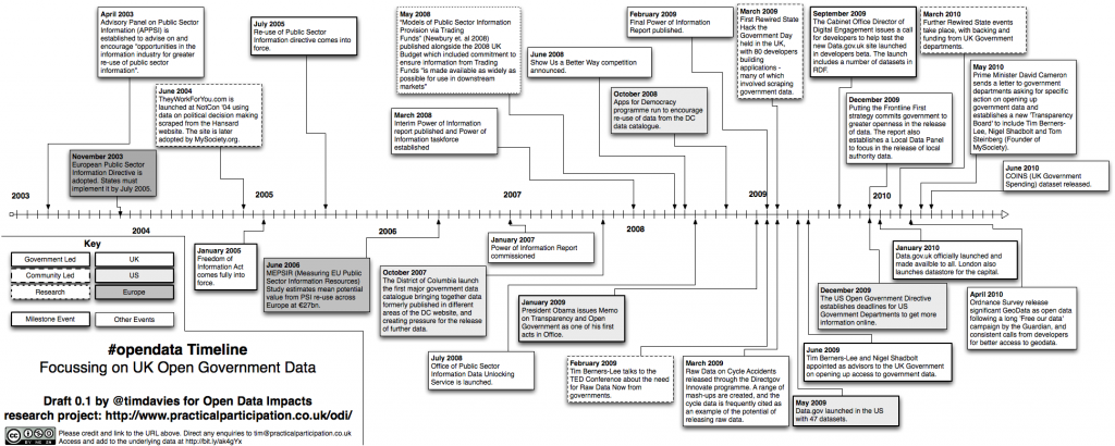 Timeline of developments in UK Open Government Data