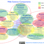 Reflections on WebSci13
